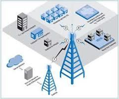 ارزیابی به کارگیری ساختار شبکهای
