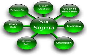 شش سیگما چیست؟